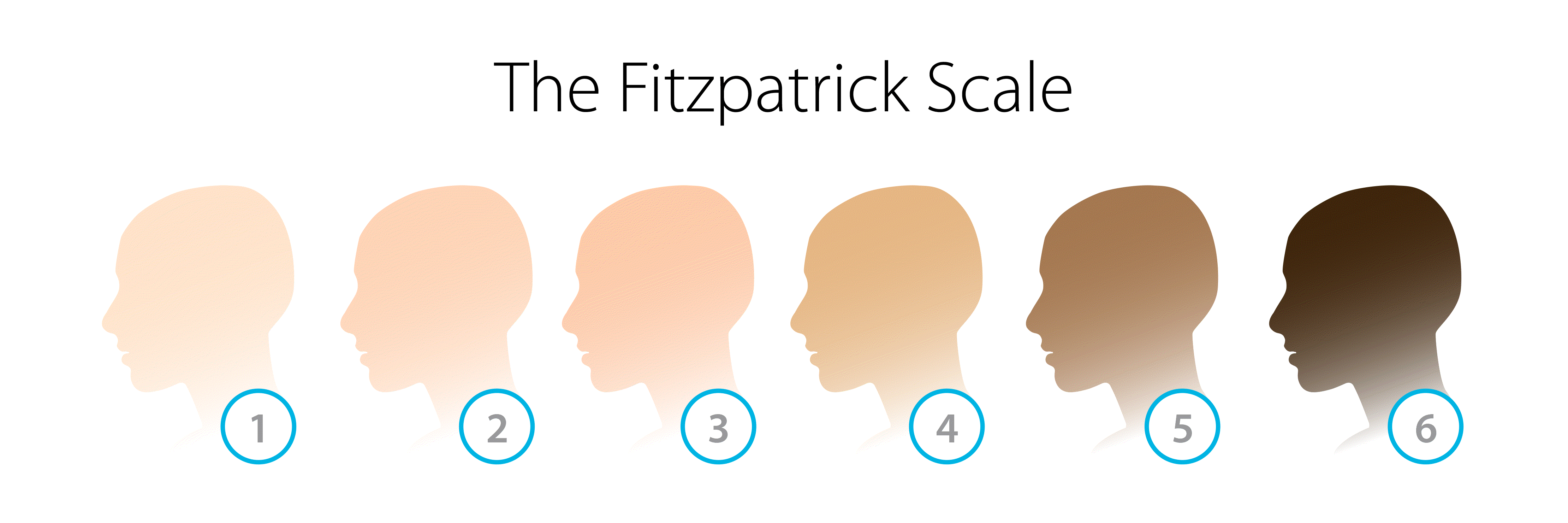 Thereadome laser for hair loss | Fitzpatrick Scale
